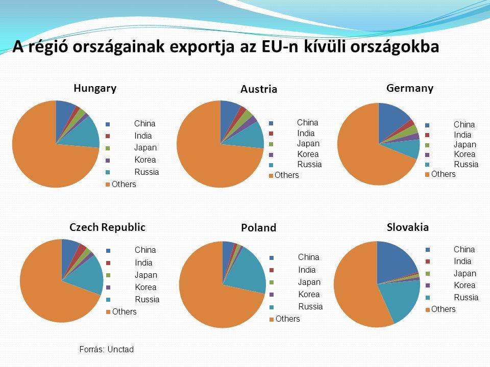 A régió országainak exportja az EU-n kívüli országokba