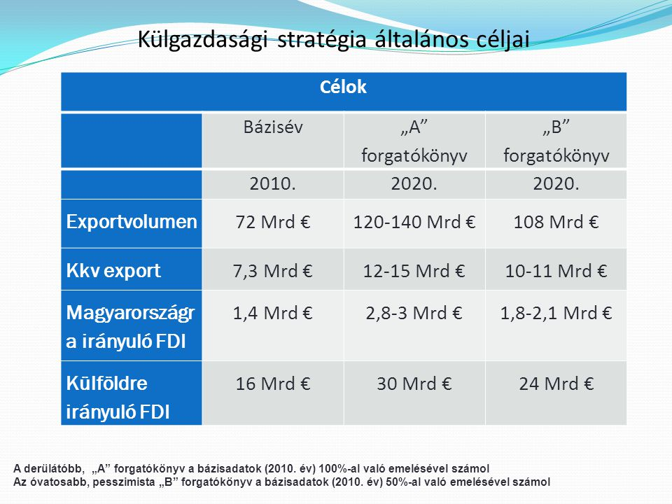Külgazdasági stratégia általános céljai