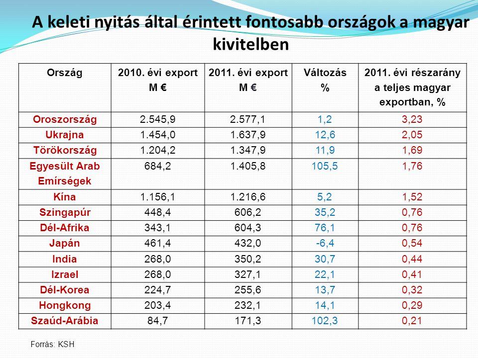 A keleti nyitás által érintett fontosabb országok a magyar kivitelben