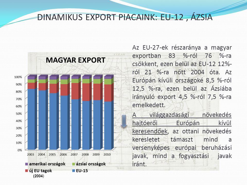 DINAMIKUS EXPORT PIACAINK: EU-12 , ÁZSIA