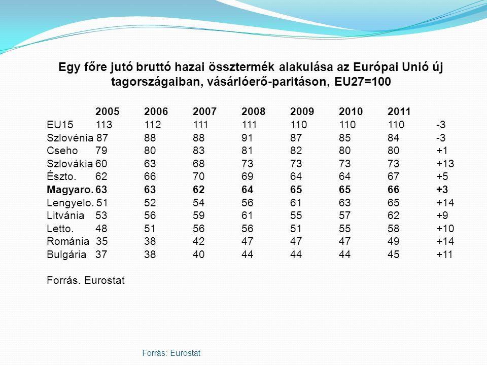Egy főre jutó bruttó hazai össztermék alakulása az Európai Unió új tagországaiban, vásárlóerő-paritáson, EU27=100
