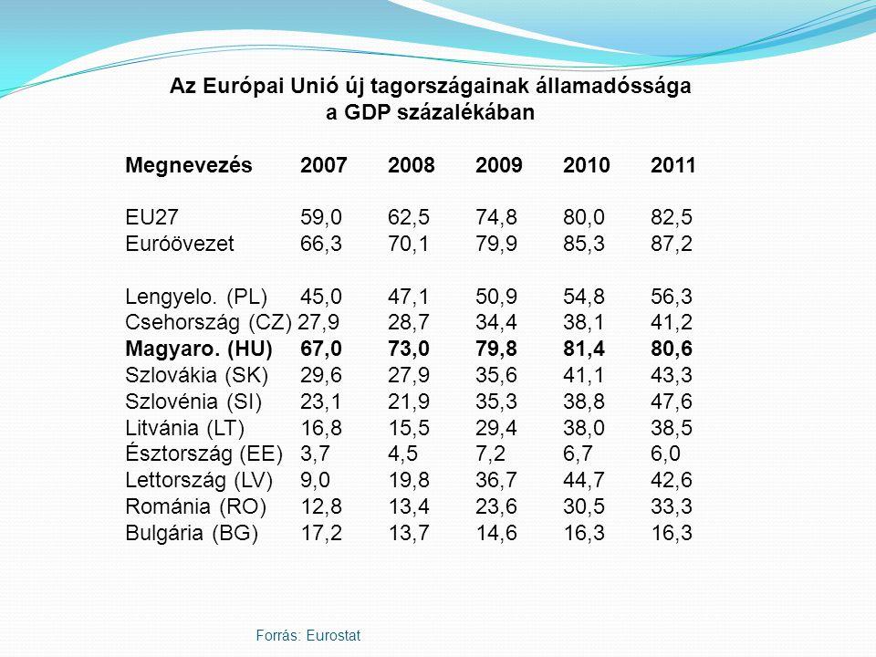 Az Európai Unió új tagországainak államadóssága