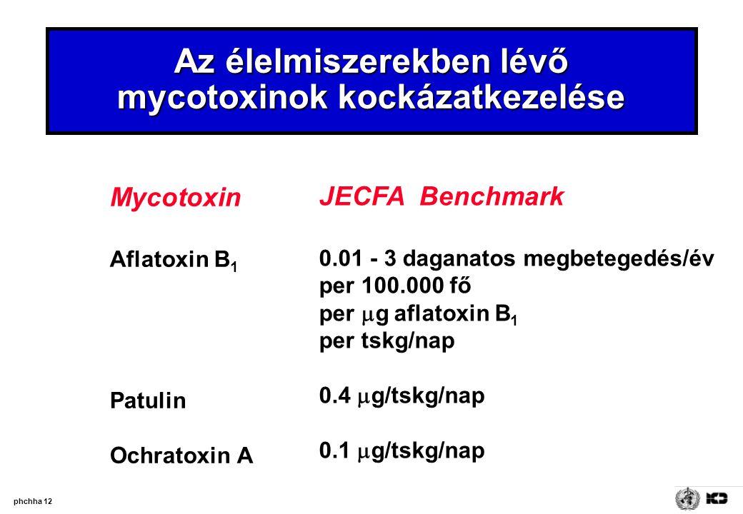 Az élelmiszerekben lévő mycotoxinok kockázatkezelése