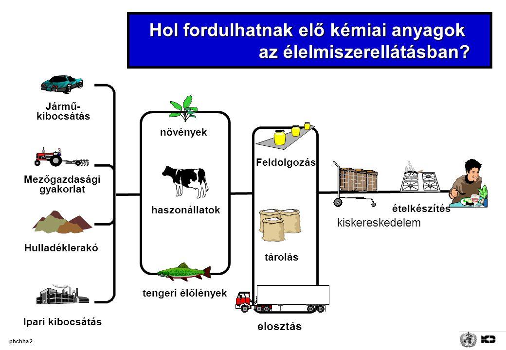Hol fordulhatnak elő kémiai anyagok az élelmiszerellátásban