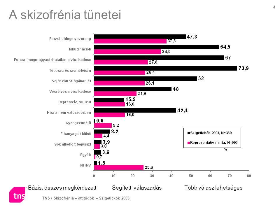 A skizofrénia tünetei % Bázis: összes megkérdezett Segített válaszadás Több válasz lehetséges.
