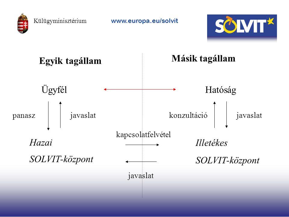Másik tagállam Egyik tagállam Ügyfél Hatóság Illetékes SOLVIT-központ
