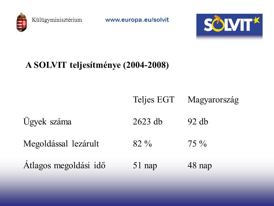 A SOLVIT teljesítménye (2004-2008)