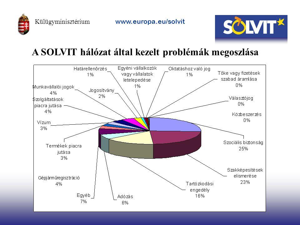 A SOLVIT hálózat által kezelt problémák megoszlása