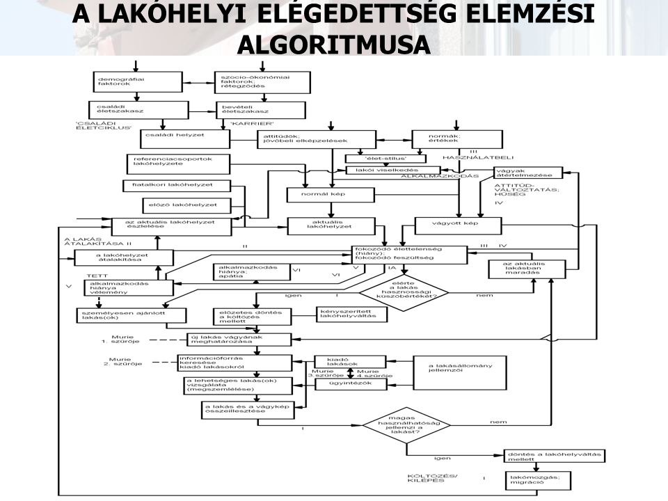 A LAKÓHELYI ELÉGEDETTSÉG ELEMZÉSI ALGORITMUSA