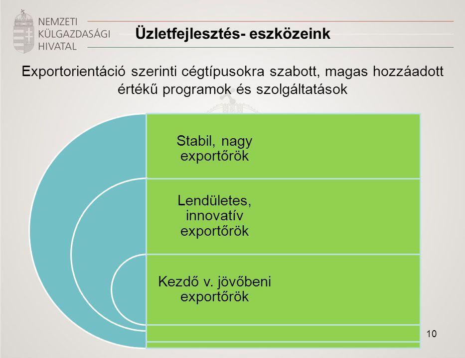 Üzletfejlesztés- eszközeink
