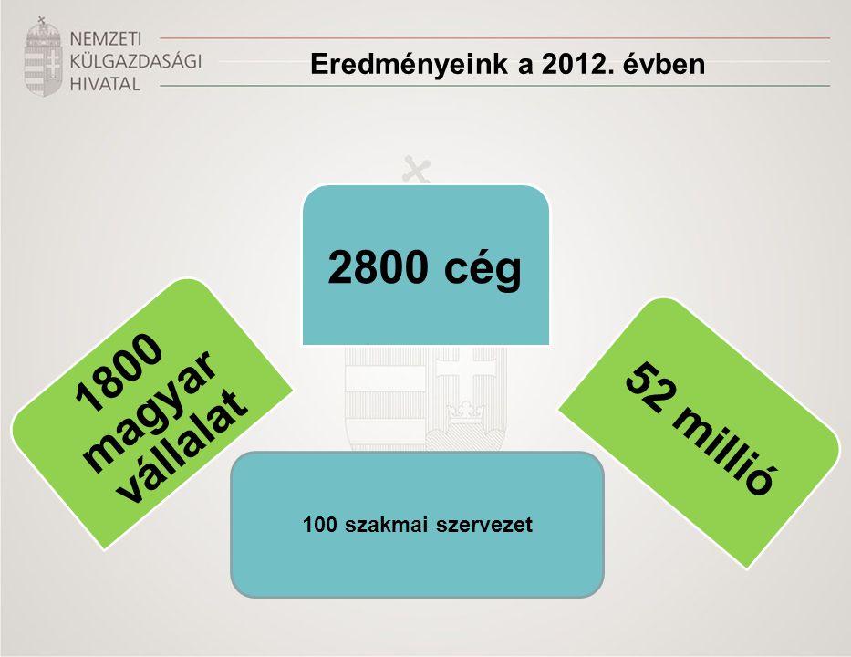 Eredményeink a 2012. évben 100 szakmai szervezet