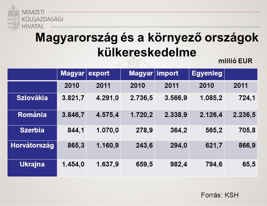 Magyarország és a környező országok külkereskedelme