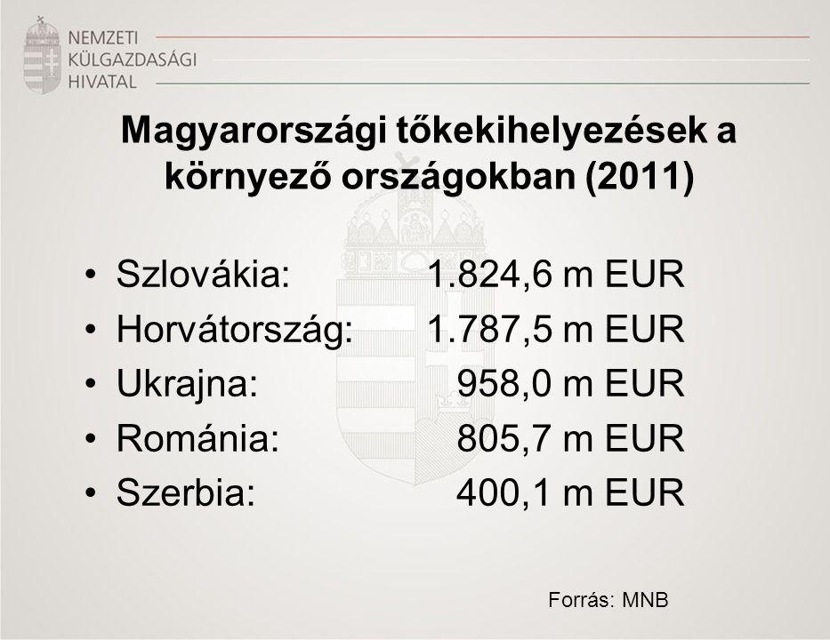 Magyarországi tőkekihelyezések a környező országokban (2011)