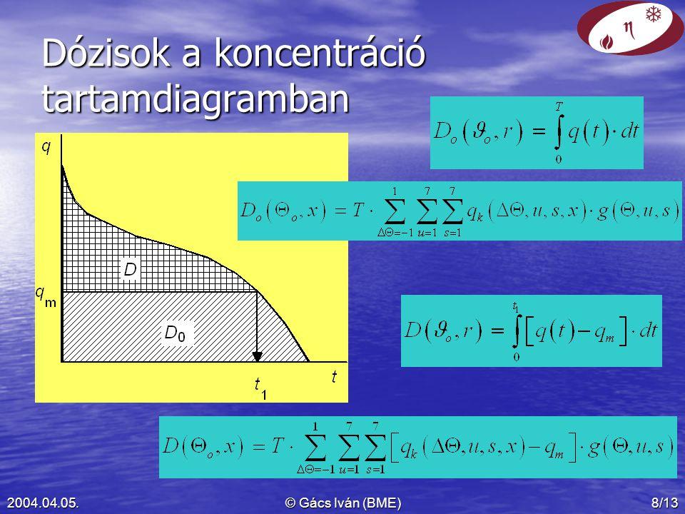 Dózisok a koncentráció tartamdiagramban