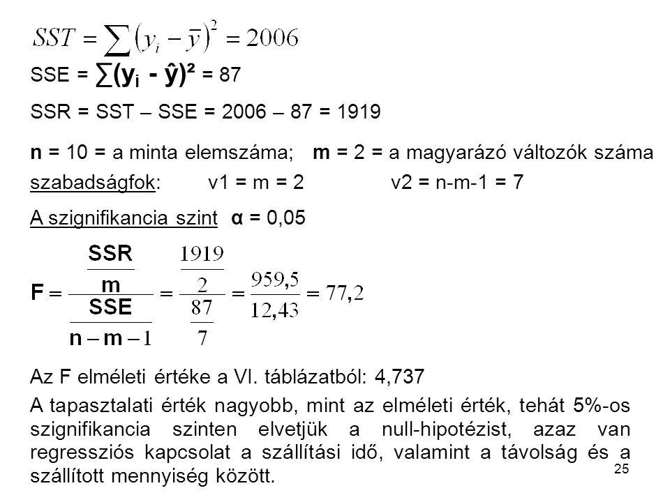 SSE = ∑(yi - ŷ)² = 87 SSR = SST – SSE = 2006 – 87 = 1919. n = 10 = a minta elemszáma; m = 2 = a magyarázó változók száma.