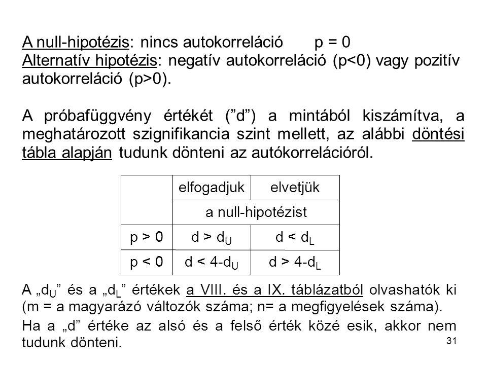 A null-hipotézis: nincs autokorreláció p = 0