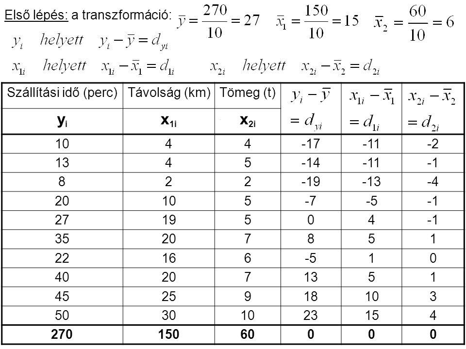 yi x1i x2i Első lépés: a transzformáció: Szállítási idő (perc)