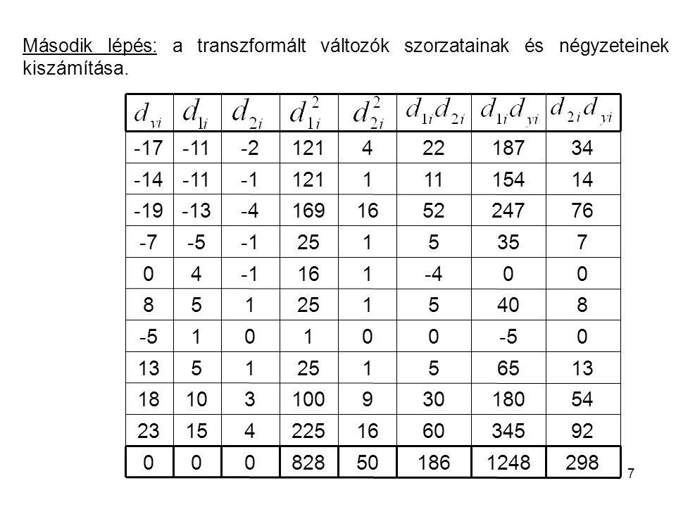 Második lépés: a transzformált változók szorzatainak és négyzeteinek kiszámítása.