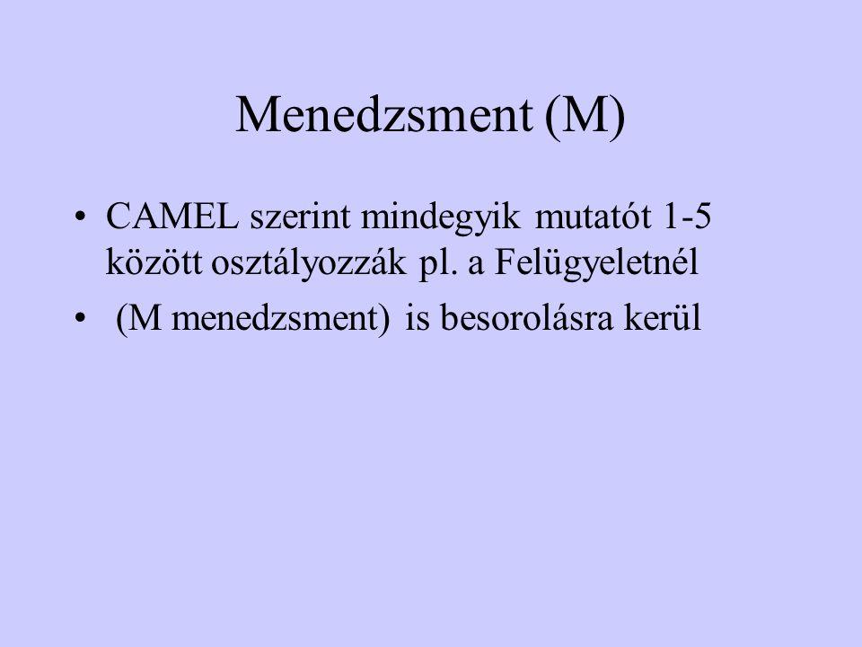 Menedzsment (M) CAMEL szerint mindegyik mutatót 1-5 között osztályozzák pl.