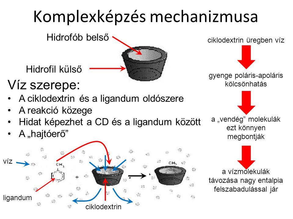 Komplexképzés mechanizmusa