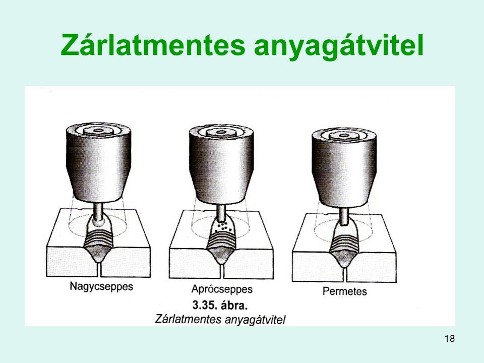 Zárlatmentes anyagátvitel