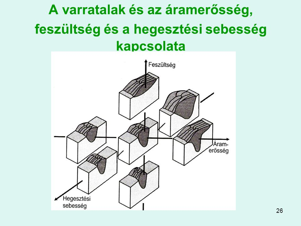 A varratalak és az áramerősség, feszültség és a hegesztési sebesség kapcsolata