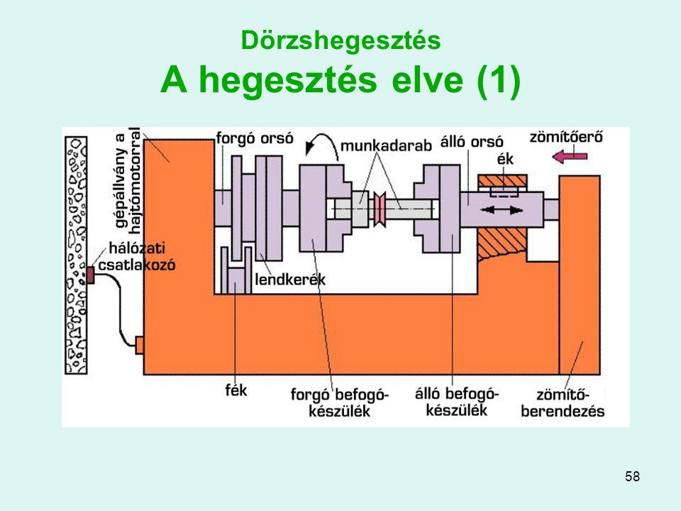 Dörzshegesztés A hegesztés elve (1)