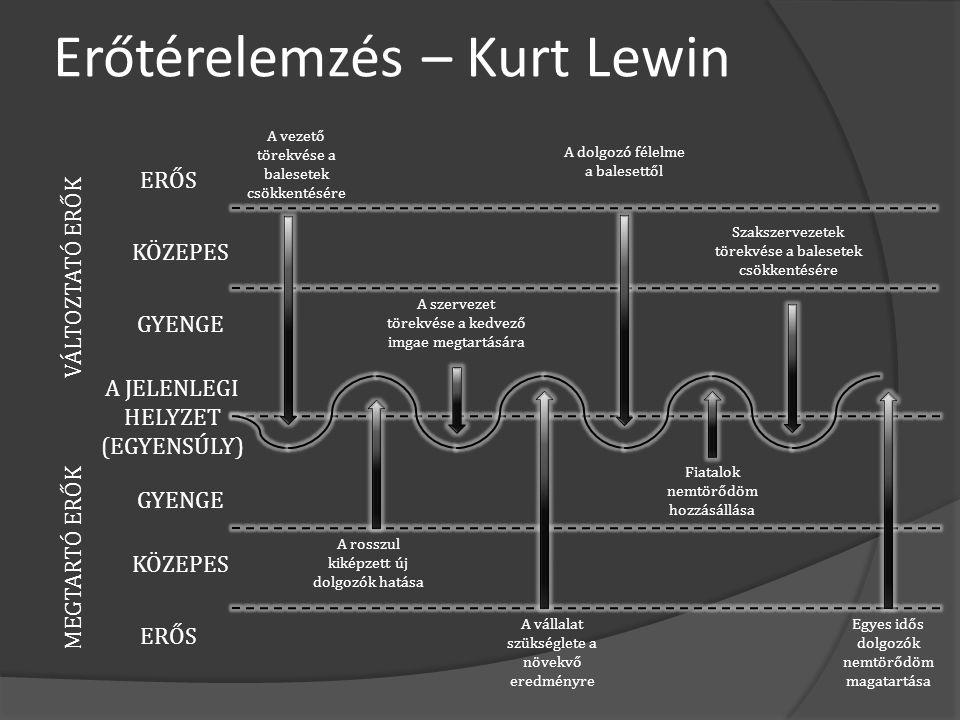 Erőtérelemzés – Kurt Lewin