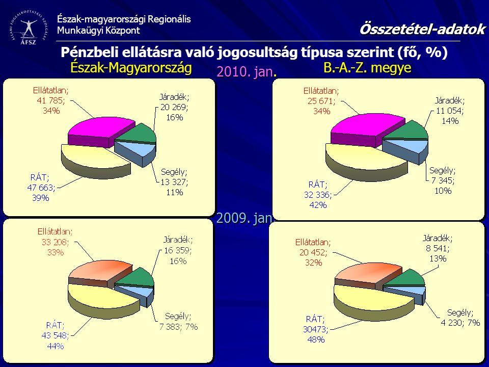 Pénzbeli ellátásra való jogosultság típusa szerint (fő, %)