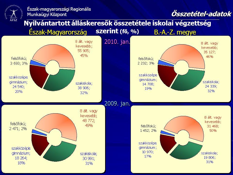 Összetétel-adatok Nyilvántartott álláskeresők összetétele iskolai végzettség szerint (fő, %) Észak-Magyarország.
