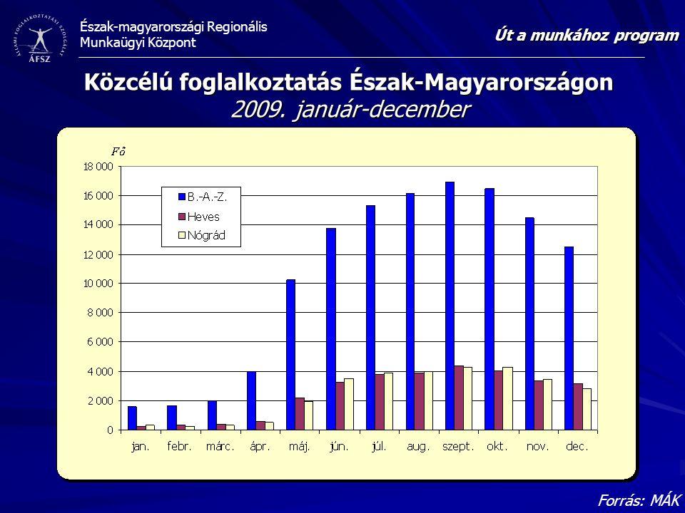 Közcélú foglalkoztatás Észak-Magyarországon 2009. január-december
