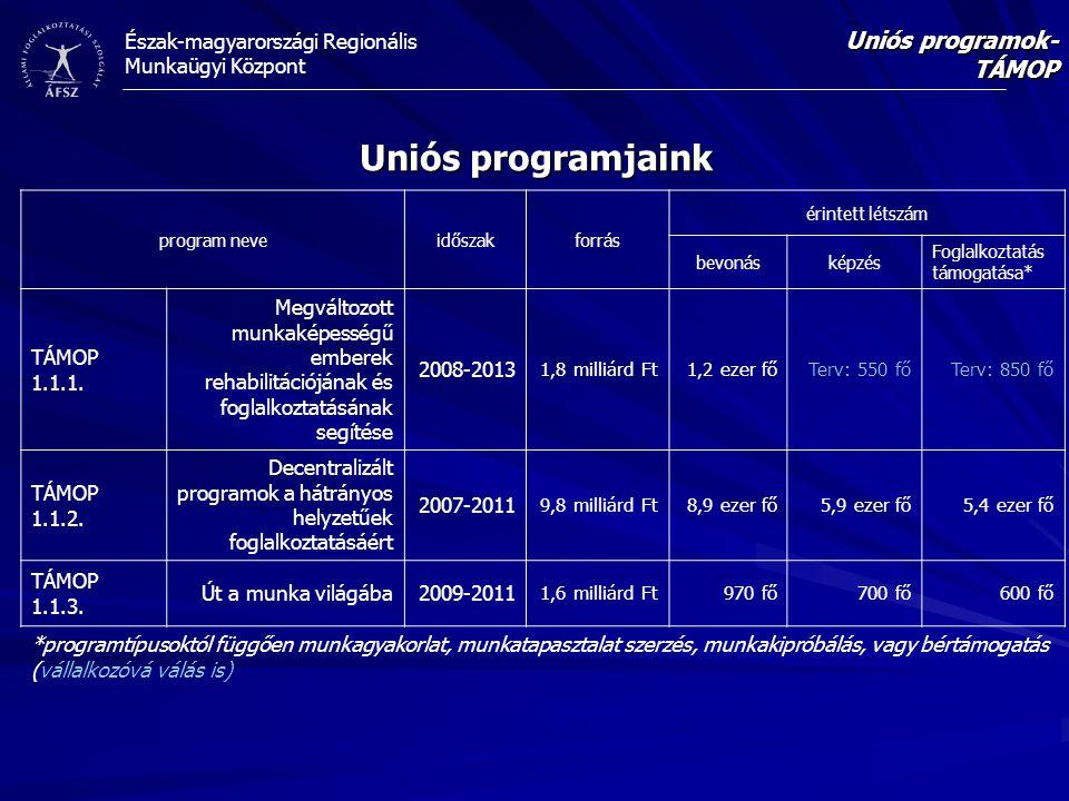Uniós programjaink Uniós programok-TÁMOP TÁMOP 1.1.1.