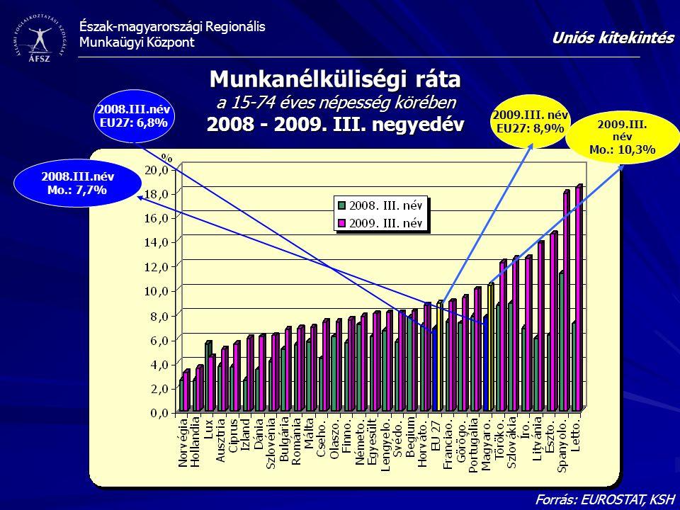 Uniós kitekintés Munkanélküliségi ráta a 15-74 éves népesség körében 2008 - 2009. III. negyedév. 2008.III.név.