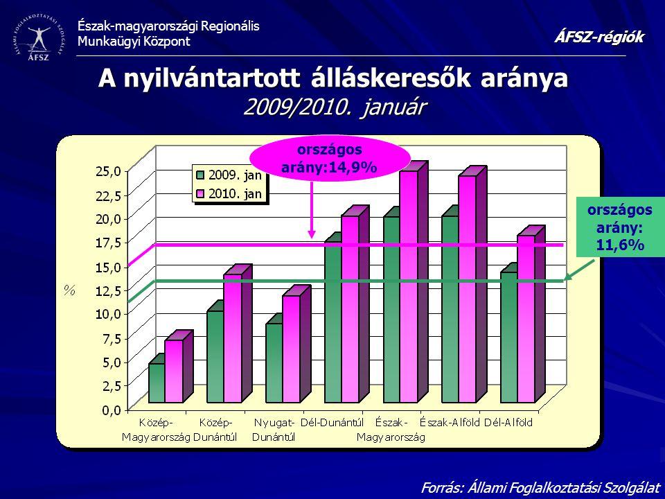 A nyilvántartott álláskeresők aránya 2009/2010. január