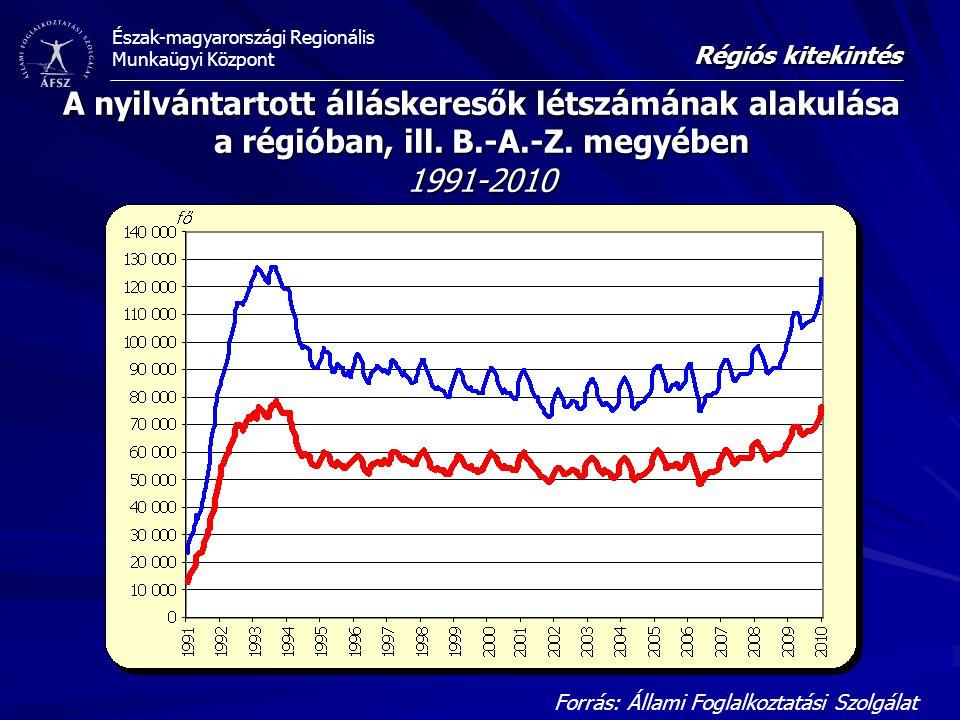 Régiós kitekintés A nyilvántartott álláskeresők létszámának alakulása a régióban, ill. B.-A.-Z. megyében 1991-2010.