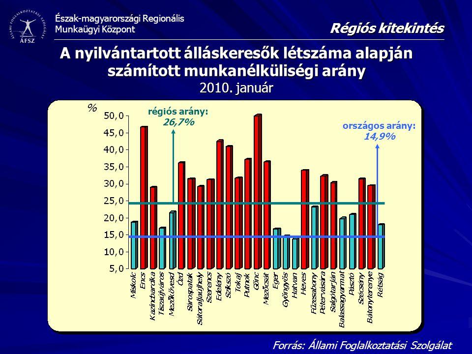 Régiós kitekintés A nyilvántartott álláskeresők létszáma alapján számított munkanélküliségi arány 2010. január.