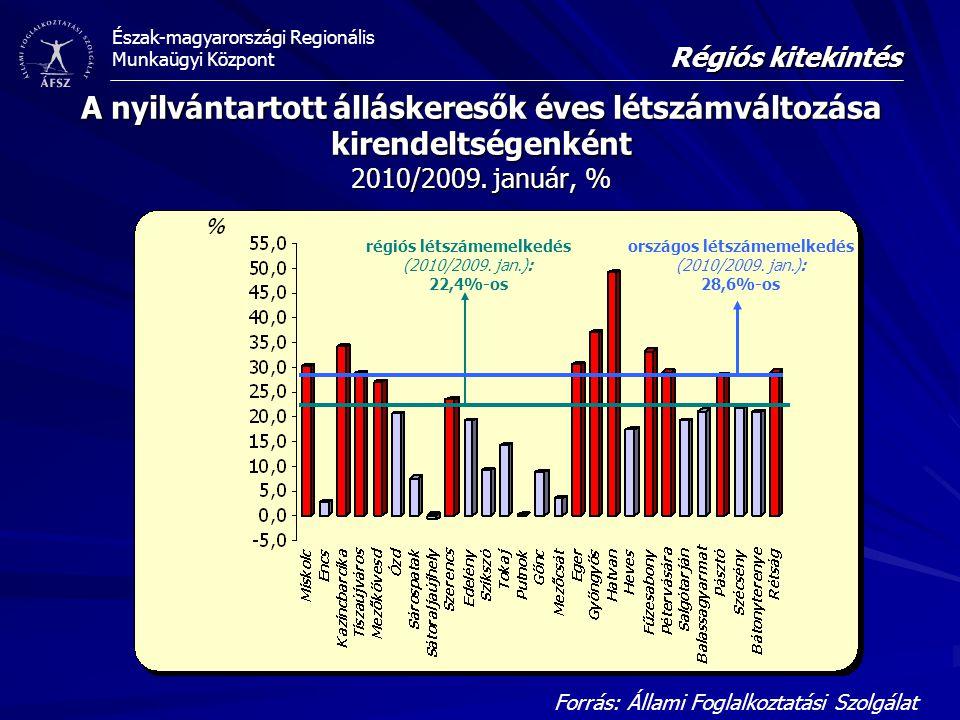 Régiós kitekintés A nyilvántartott álláskeresők éves létszámváltozása kirendeltségenként 2010/2009. január, %
