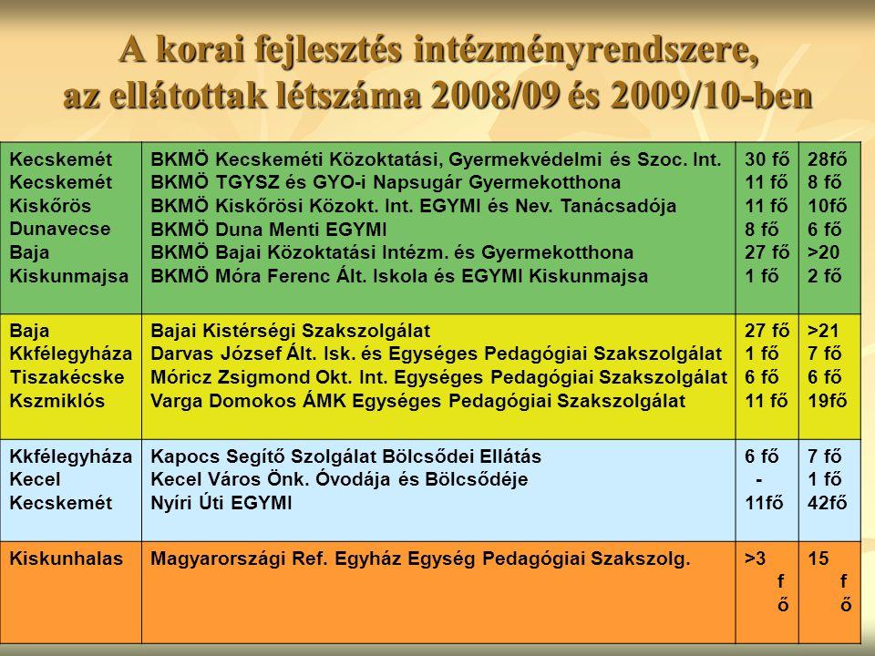 A korai fejlesztés intézményrendszere, az ellátottak létszáma 2008/09 és 2009/10-ben