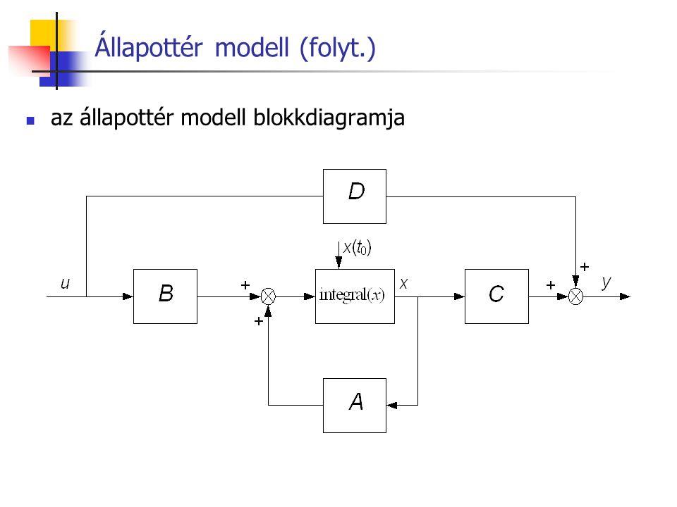 Állapottér modell (folyt.)