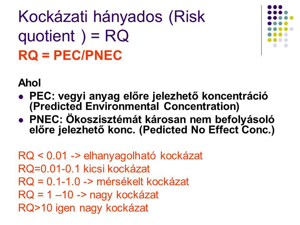 Kockázati hányados (Risk quotient ) = RQ