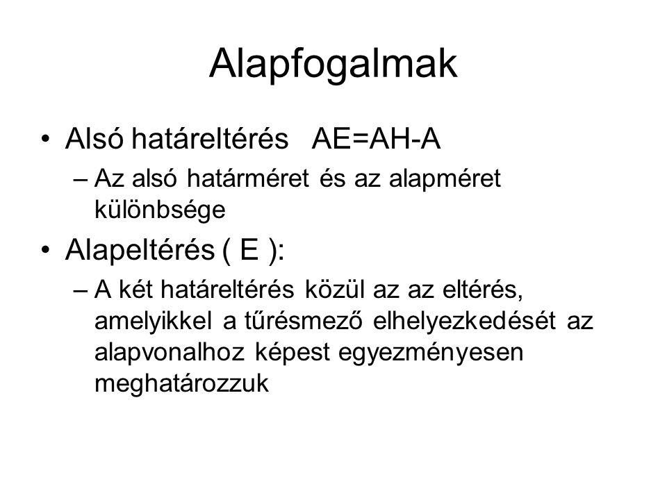Alapfogalmak Alsó határeltérés AE=AH-A Alapeltérés ( E ):