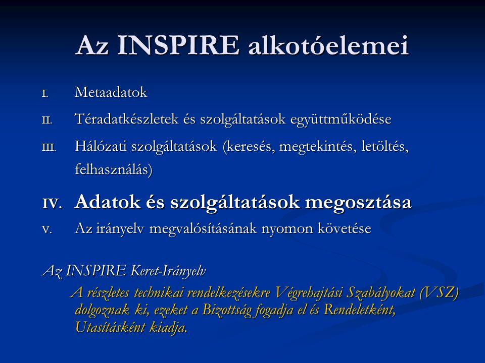 Az INSPIRE alkotóelemei