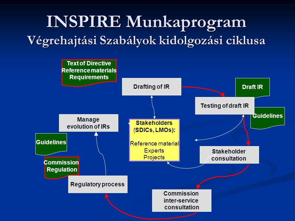 INSPIRE Munkaprogram Végrehajtási Szabályok kidolgozási ciklusa