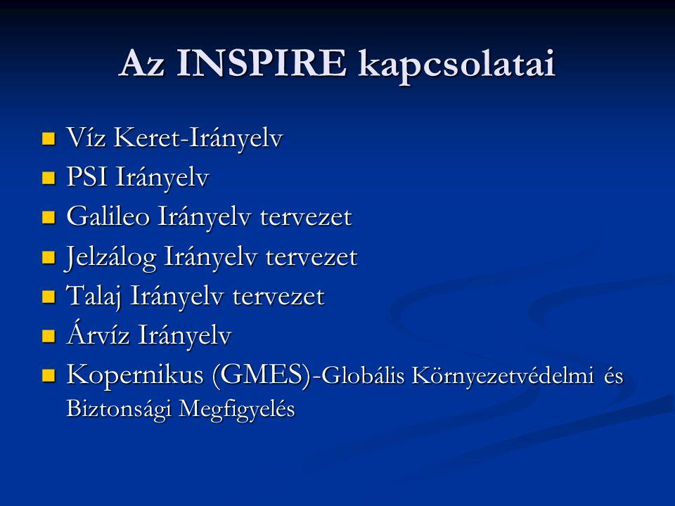 Az INSPIRE kapcsolatai