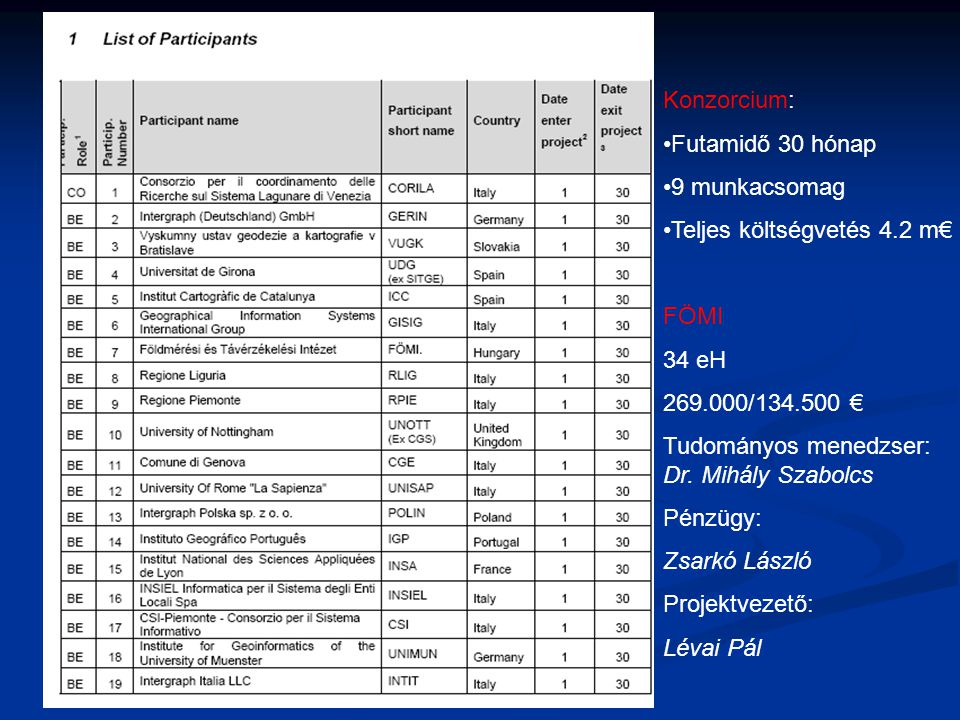 Konzorcium: Futamidő 30 hónap. 9 munkacsomag. Teljes költségvetés 4.2 m€ FÖMI. 34 eH. 269.000/134.500 €