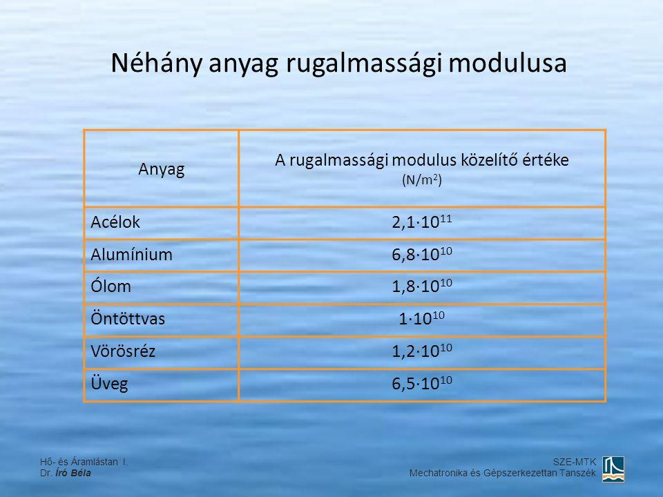 Néhány anyag rugalmassági modulusa