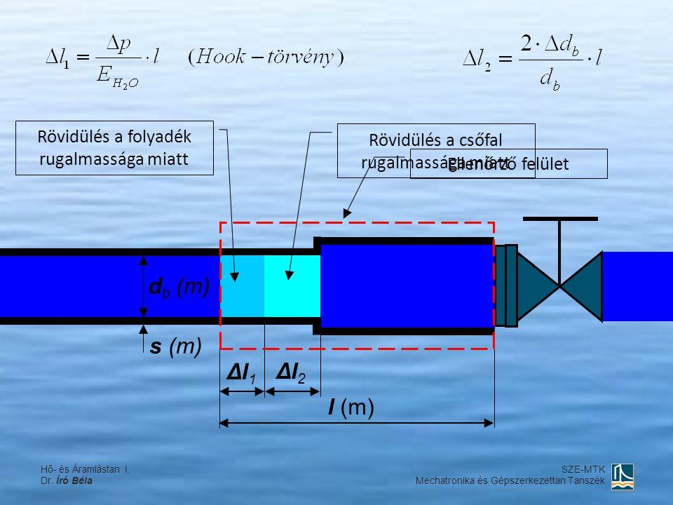 db (m) s (m) Δl1 Δl2 l (m) Rövidülés a folyadék rugalmassága miatt