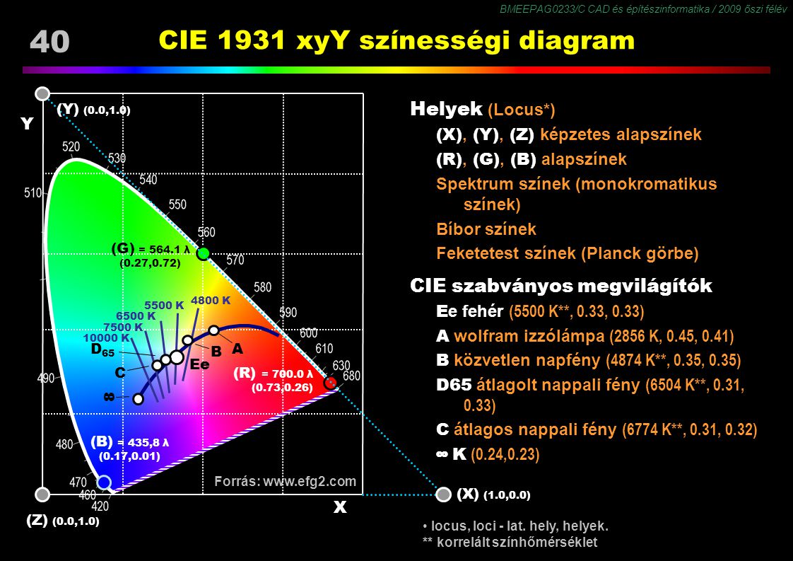 CIE 1931 xyY színességi diagram