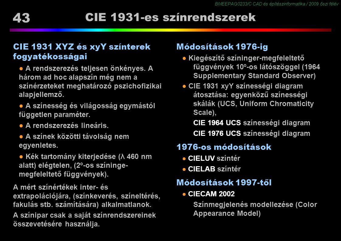 CIE 1931-es színrendszerek