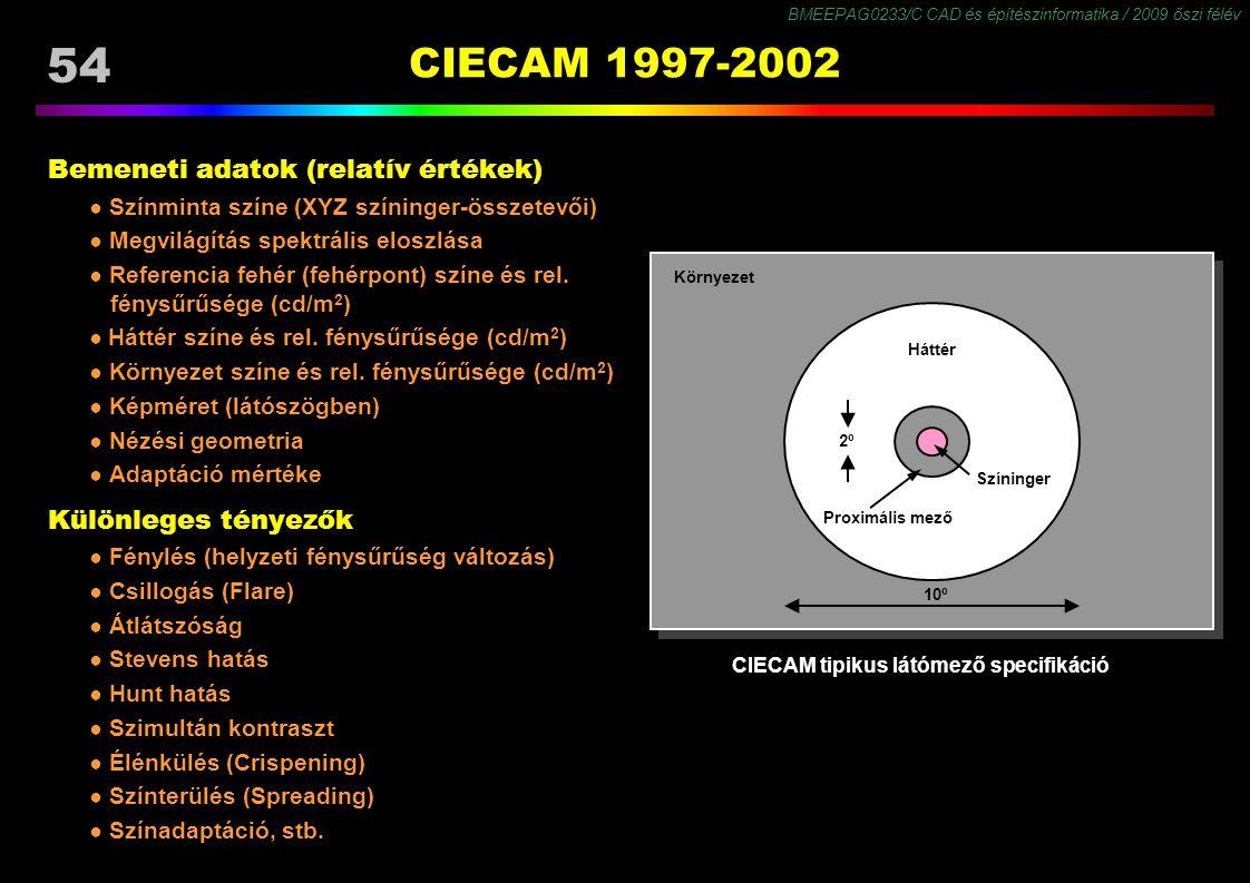 CIECAM tipikus látómező specifikáció